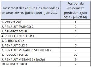 Classement des voitures les plus volées en Deux-Sèvres en 2017